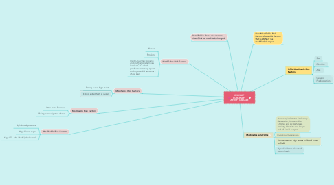 Mind Map: RISKS OF CORONARY ARTERY DISEASE