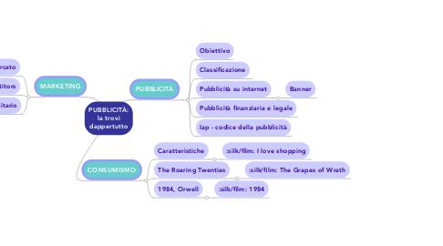 Mind Map: PUBBLICITÀ: la trovi dappertutto
