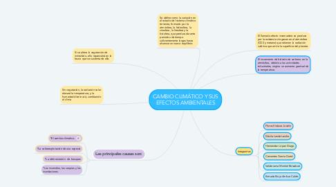 Mind Map: CAMBIO CLIMÁTICO Y SUS EFECTOS AMBIENTALES