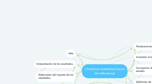 Mind Map: Literatura existente (marco de referencia)
