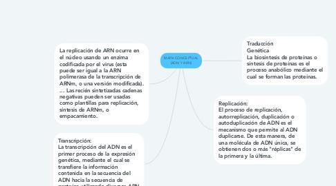 Mind Map: MAPA CONCEPTUAL (ADN Y ARN)
