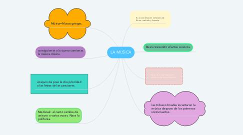 Mind Map: LA MÚSICA