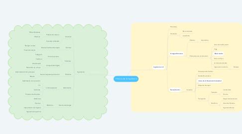 Mind Map: Historia de la ingienería