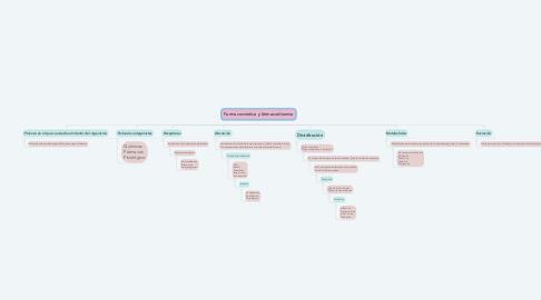 Mind Map: Farmacocinetica y fármacodinamia