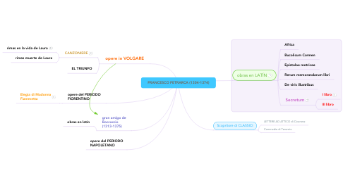 Mind Map: FRANCESCO PETRARCA (1304-1374)