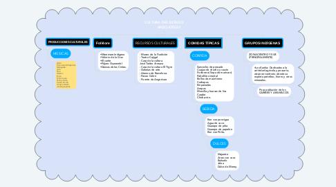 Mind Map: CULTURA DEL ESTADO          ANZOÁTEGUI