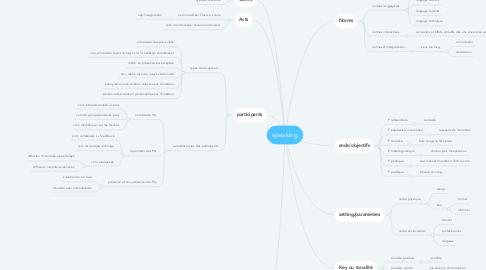 Mind Map: speaking