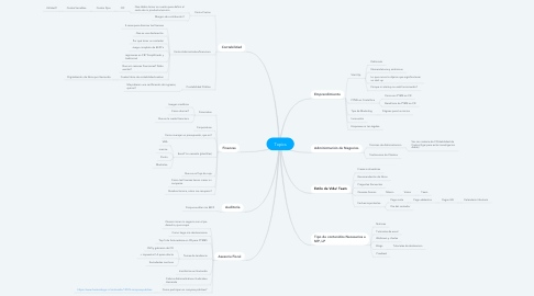 Mind Map: Topics