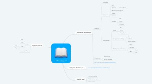 Mind Map: AIA HK Support