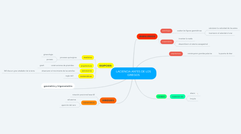 Mind Map: LACIENCIA ANTES DE LOS GRIEGOS