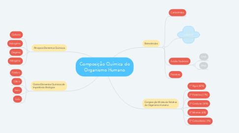 Mind Map: Composição Química do Organismo Humano