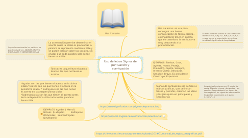 Mind Map: Uso de letras Signos de puntuación y acentuación