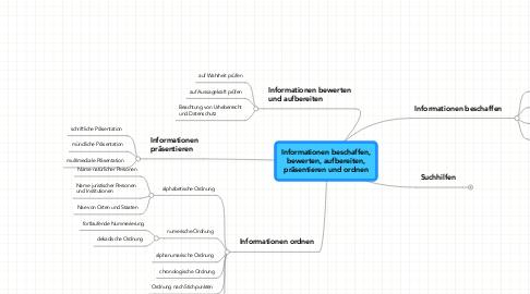 Mind Map: Informationen beschaffen,bewerten, aufbereiten,präsentieren und ordnen