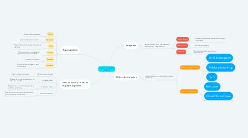 Mind Map: Creación de imágenes digitales