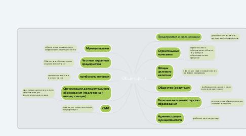 Mind Map: Гражданско-частное партнерство в сфере дошкольного образования