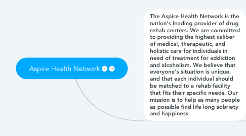 Mind Map: Aspire Health Network