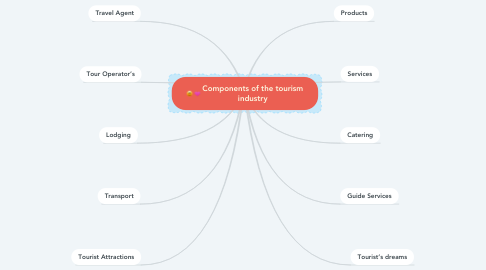 Mind Map: Components of the tourism industry