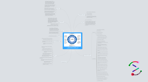 Mind Map: SAP Streamwork - Social BI Collaborative Decison Making CDM