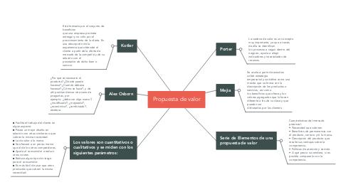 Mind Map: Propuesta de valor