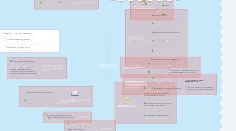 Mind Map: История развития бухгалтерского учета