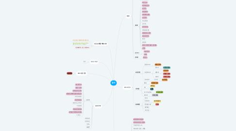 Mind Map: 뭄마