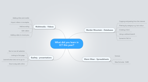Mind Map: What did you learn in ICT this year?