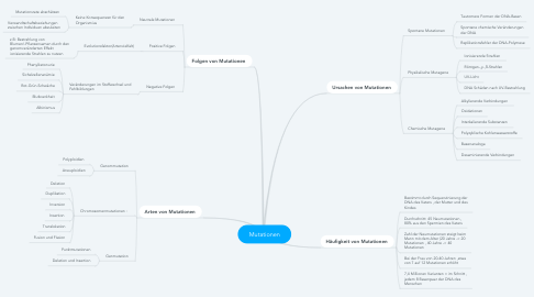 Mind Map: Mutationen
