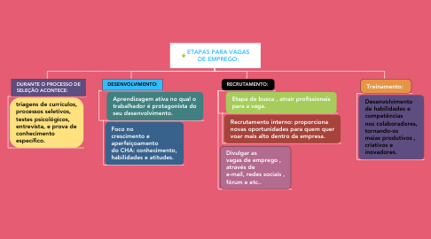 Mind Map: ETAPAS PARA VAGAS DE EMPREGO: