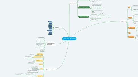 Mind Map: Beboertiltag i Vollsmose