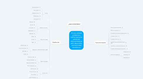 Mind Map: Es una unidad productiva conformada por personas emprendedoras para desarrollar una actividad económica