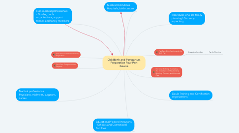 Mind Map: Childbirth and Postpartum Preparation Four Part Course