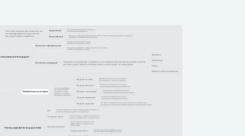 Mind Map: FUNDAMENTOS DEL COMPORTAMIENTO DE LOS GRUPOS.