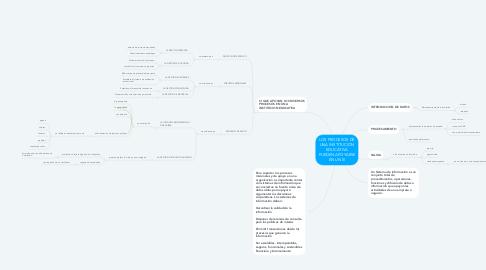Mind Map: LOS PROCESOS DE UNA INSTITUCION EDUCATIVA PUEDEN APOYARSE EN UN SI