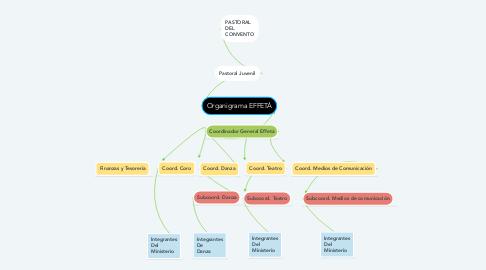 Mind Map: Organigrama EFFETÁ