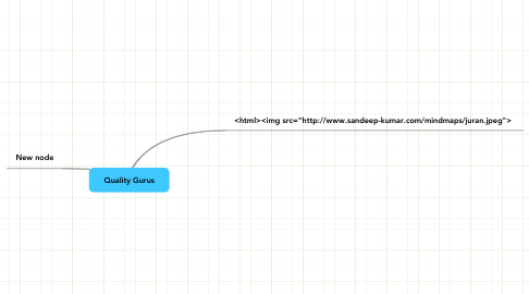 Mind Map: Quality Gurus