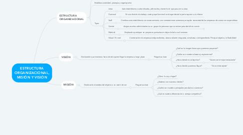 Mind Map: ESTRUCTURA ORGANIZACIONAL, MISIÓN Y VISIÓN