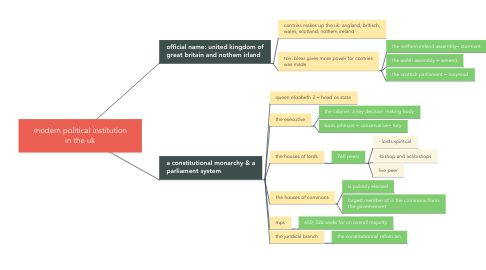 Mind Map: modern political institution in the uk