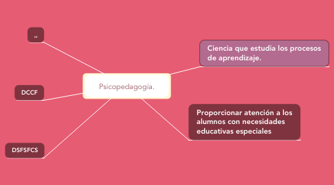 Mind Map: Psicopedagogía.