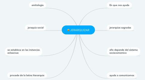 Mind Map: JERARQUIZAR