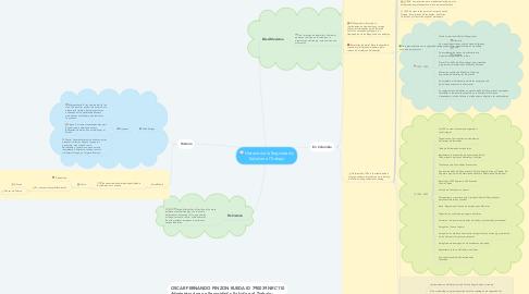 Mind Map: Historia de la Seguridad y Salud en el Trabajo