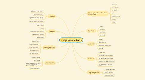 Mind Map: Mijn droom vakantie
