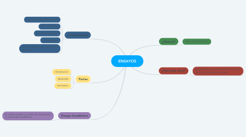 Mind Map: ENSAYOS