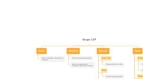 Mind Map: Grupo LCP