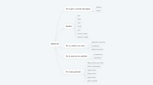 Mind Map: ANGULOS