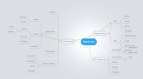 Mind Map: Napali.com