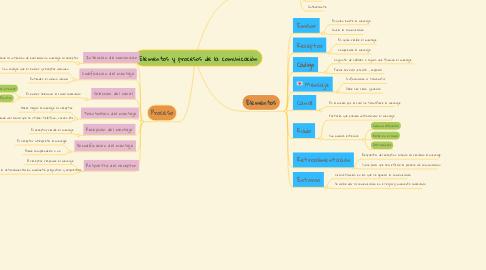 Mind Map: Elementos y procesos de la comunicación