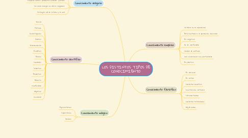 Mind Map: LOS DISTINTOS TIPOS DE CONOCIMIENTO