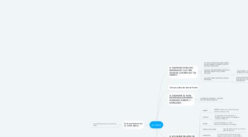 Mind Map: yo robot
