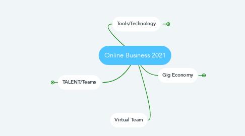 Mind Map: Online Business 2021