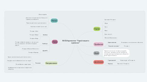 """Mind Map: М.Ю.Лермонтов """"Герой нашего времени"""""""